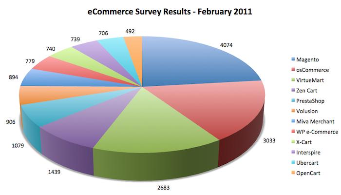 Рейтинг программ для электронной коммерции на февраль 2011 г.