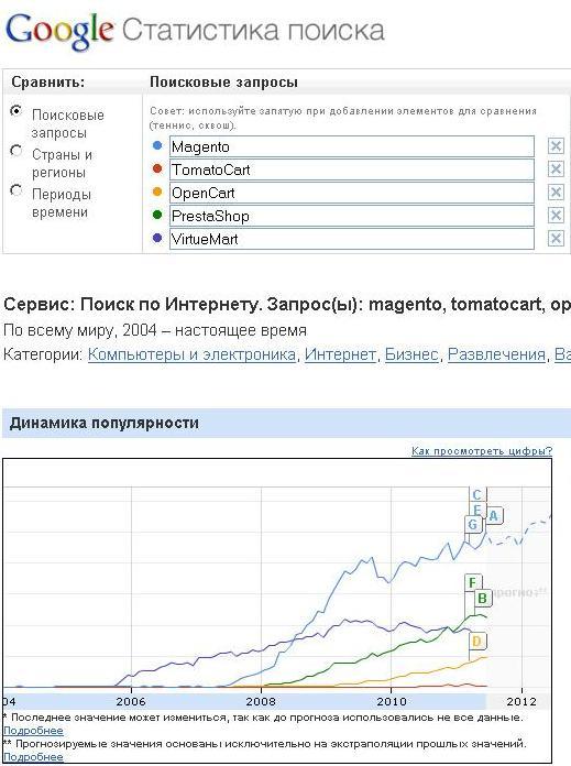Рейтинг популярных скриптов интернет магазинов