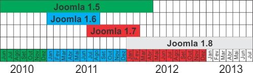 Хронология выхода релизов Joomla