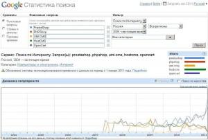 Статистика запросов в Google по платными и бесплатным скриптам 1