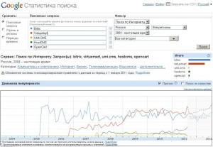Статистика запросов в Google по платными и бесплатным скриптам 2