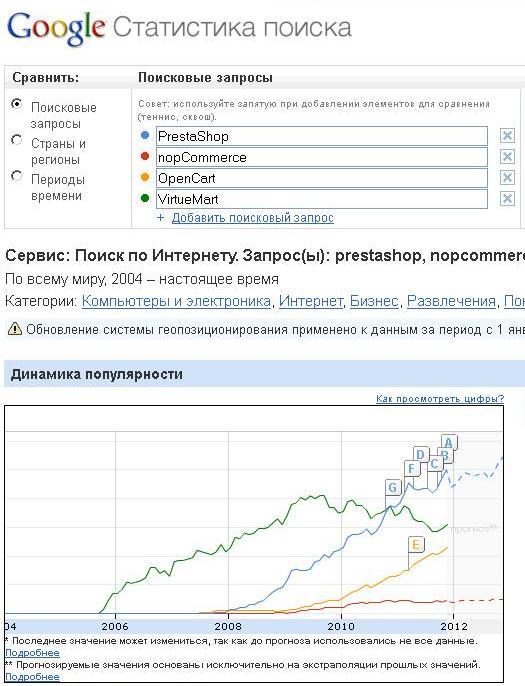 Рейтинг скриптов 2011