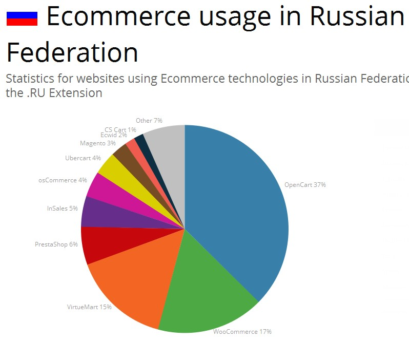 6257fdd00a7 А вот из всех российских сервисов создания интернет-магазина (SaaS) в эту  диграмму попал только один  InSales.