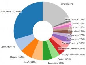 633865df88d Самые популярные в мире платформы интернет-магазинов