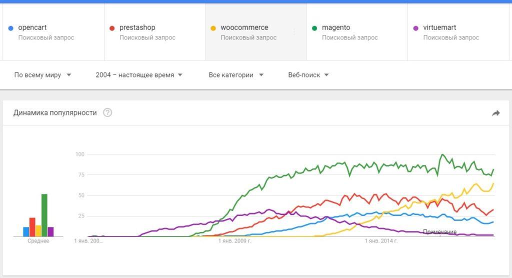 0dcbf4d9d9c Общемировая динамика говорит нам что как Magento был лидером