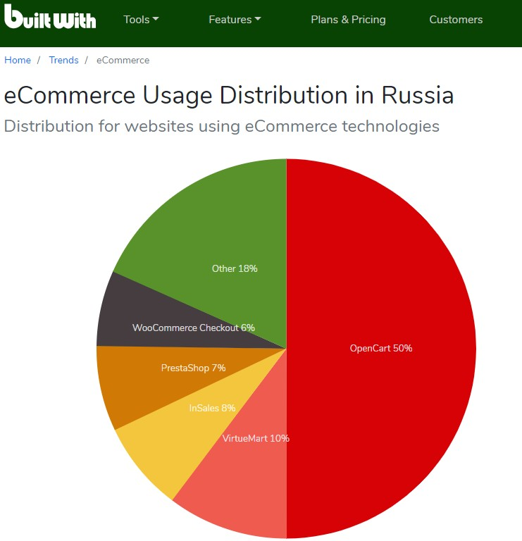 Позиция движка InSales в Российском рейтинге