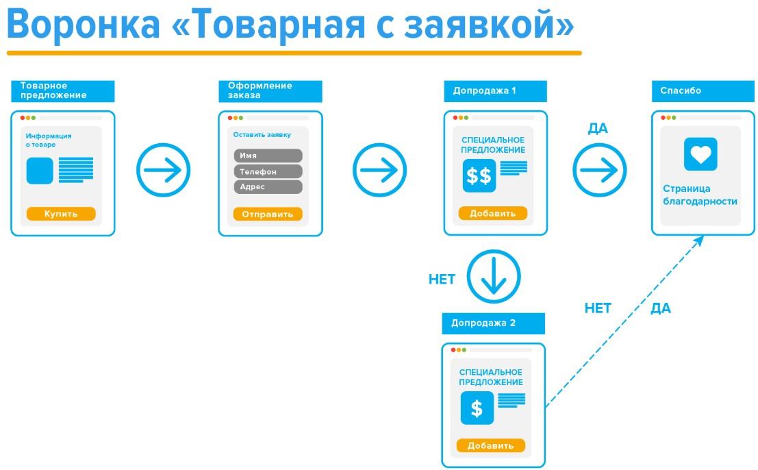 Скрин схемы одной из воронок AdvantShop