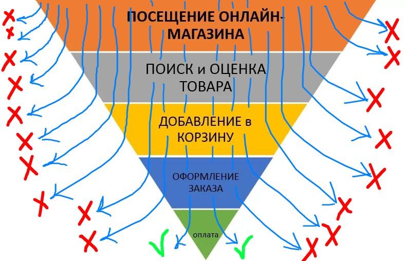 Подключены триггерные механики